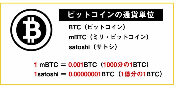 今ビットコイン(BTC)は何円?いくらから買えるの?   CRIPCY